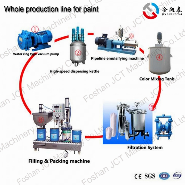 Paint production machinery
