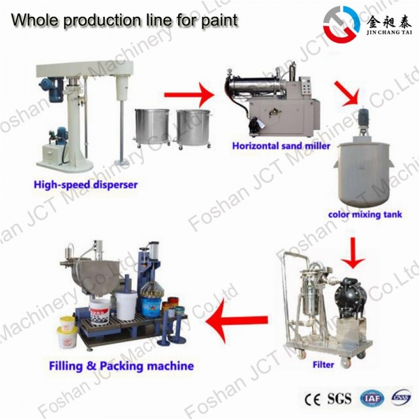 industrial paint manufacturing process